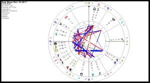 Scorpio new Moon set for Washington DC