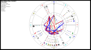 Sagittarius new Moon set for Washington DC