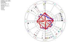 January's Cancerian full Moon