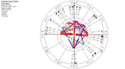 The Sagittarian Full Moon in May set for Washington DC