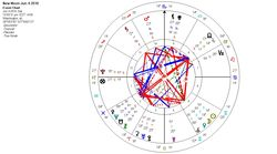 New Moon in Gemini set for Washington DC